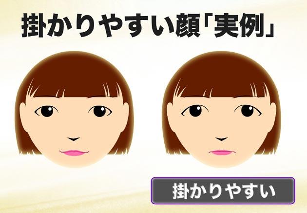 催眠に掛かりやすい顔の特徴、実例